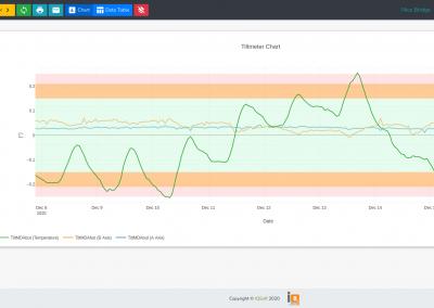 Nice Bridge Terraweb Tiltmeter Chart - IQSoft